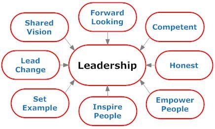Leadership skills 2012