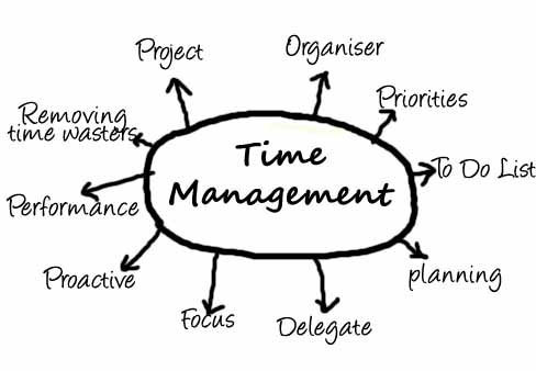 Time Management  Time Management Course In Mumbai  Time